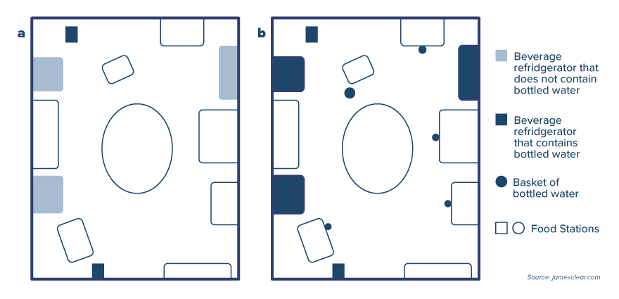 Diagram of cafeteria layout where water or non-water beverage coolers are placed near food stations.